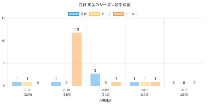 #白村 明弘のシーズン投手成績