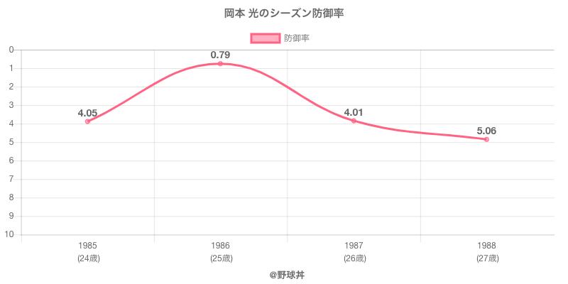 岡本 光のシーズン防御率
