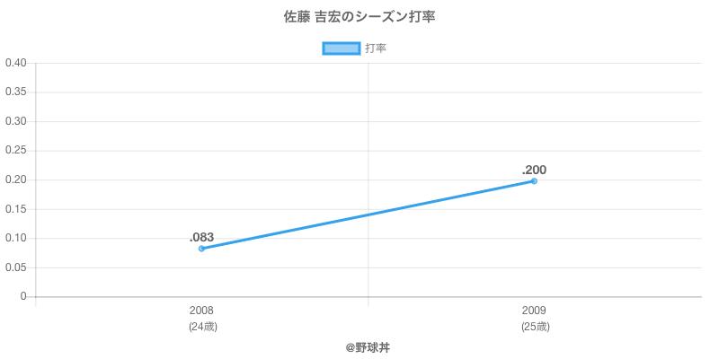 佐藤 吉宏のシーズン打率