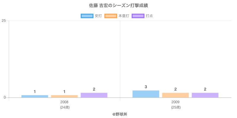#佐藤 吉宏のシーズン打撃成績