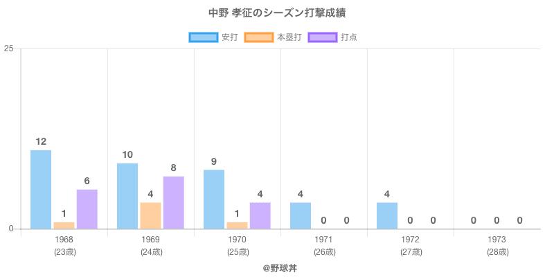 #中野 孝征のシーズン打撃成績