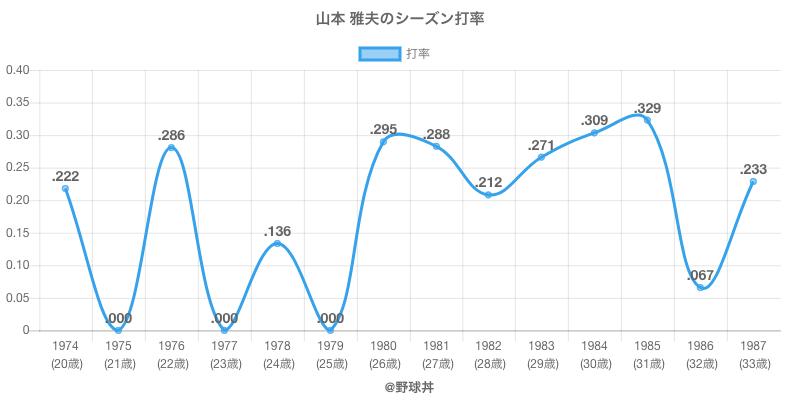 山本 雅夫のシーズン打率