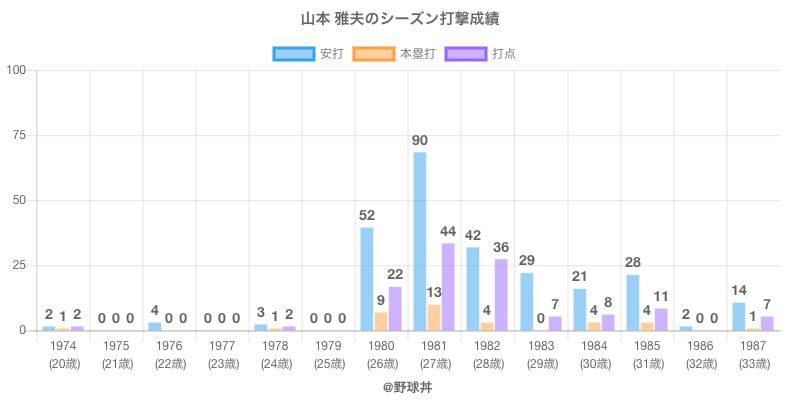 #山本 雅夫のシーズン打撃成績