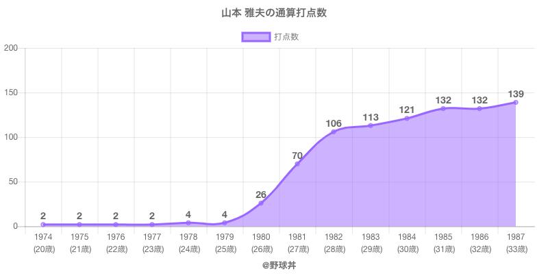 #山本 雅夫の通算打点数