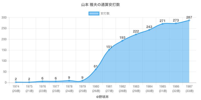 #山本 雅夫の通算安打数
