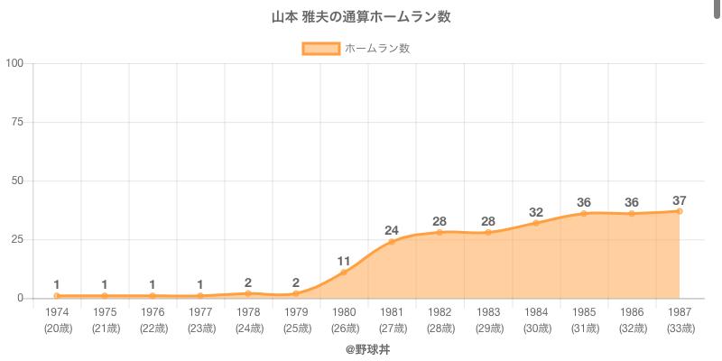 #山本 雅夫の通算ホームラン数