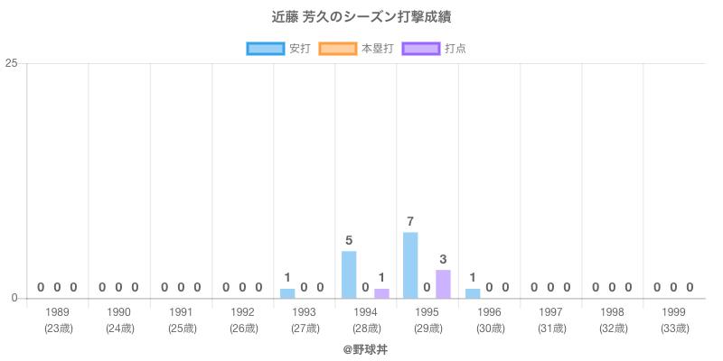 #近藤 芳久のシーズン打撃成績