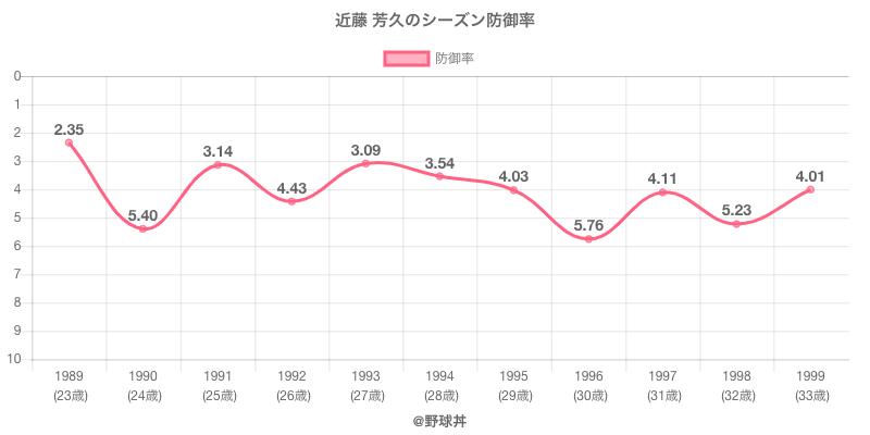 近藤 芳久のシーズン防御率