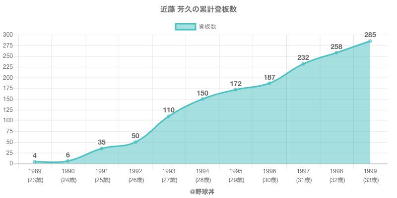 #近藤 芳久の累計登板数
