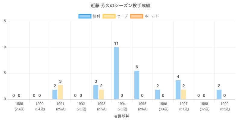 #近藤 芳久のシーズン投手成績