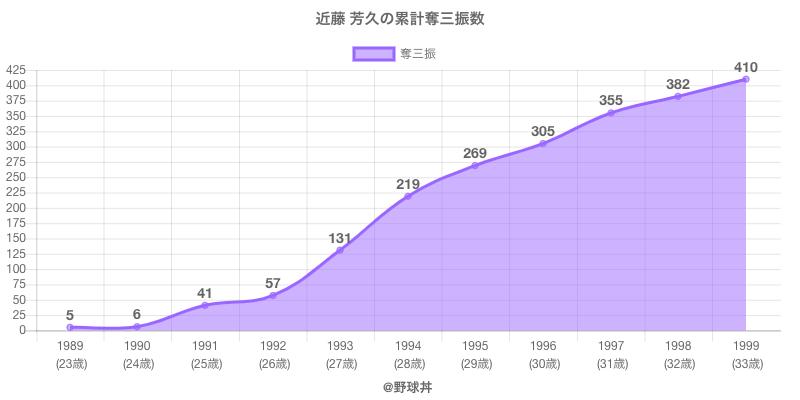#近藤 芳久の累計奪三振数