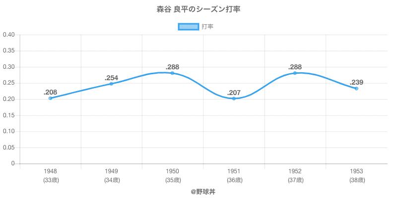 森谷 良平のシーズン打率