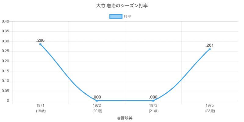大竹 憲治のシーズン打率
