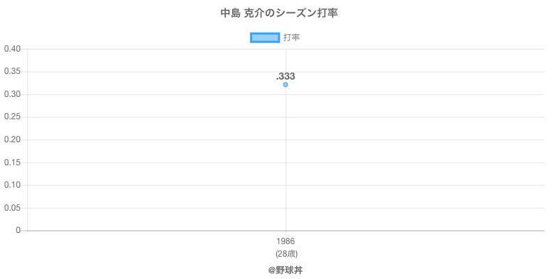 中島 克介のシーズン打率