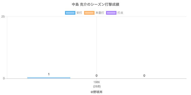 #中島 克介のシーズン打撃成績