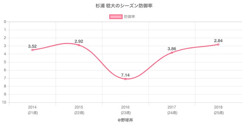 杉浦 稔大のシーズン防御率