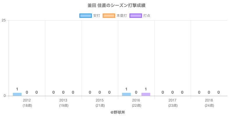 #釜田 佳直のシーズン打撃成績