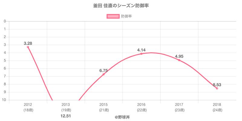 釜田 佳直のシーズン防御率