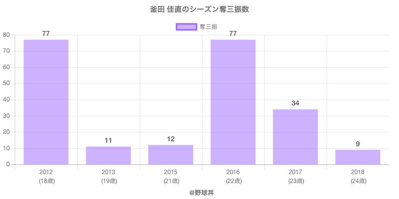 #釜田 佳直のシーズン奪三振数
