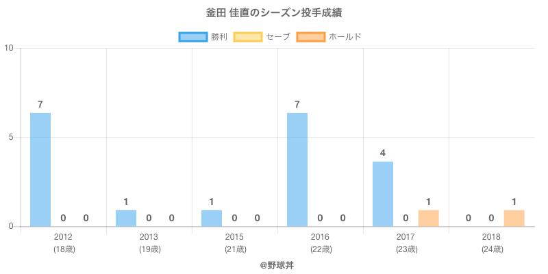 #釜田 佳直のシーズン投手成績