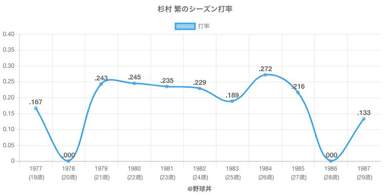 杉村 繁のシーズン打率