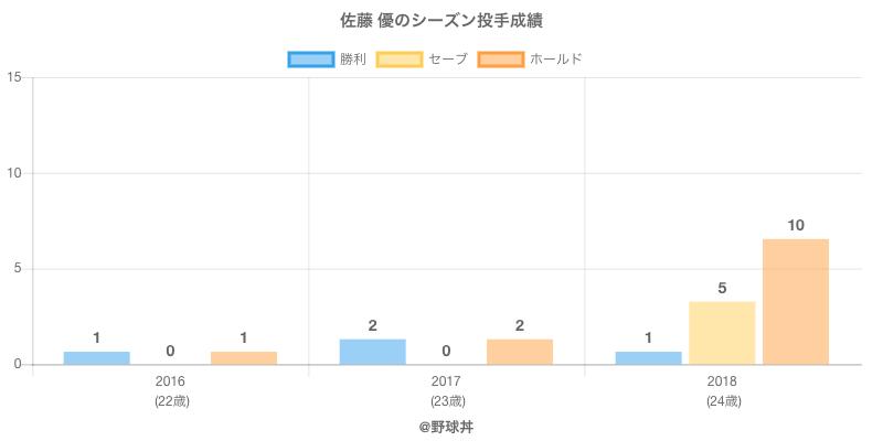 #佐藤 優のシーズン投手成績