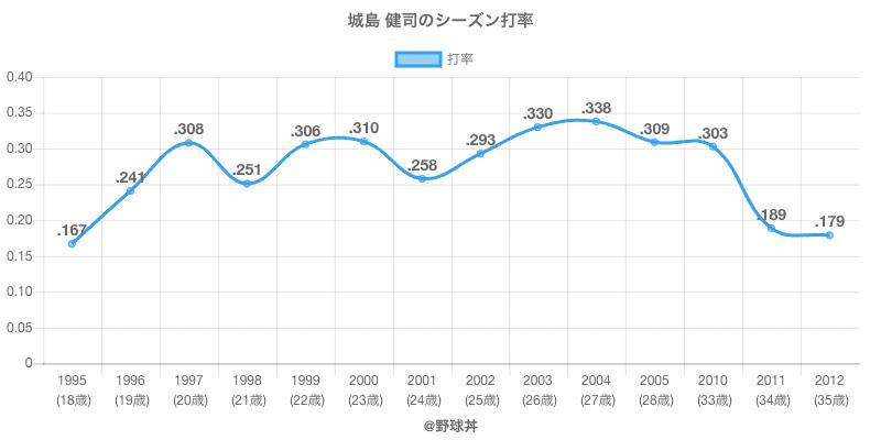 城島 健司のシーズン打率