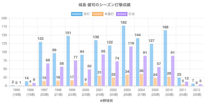 #城島 健司のシーズン打撃成績