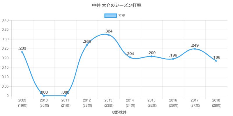 中井 大介のシーズン打率