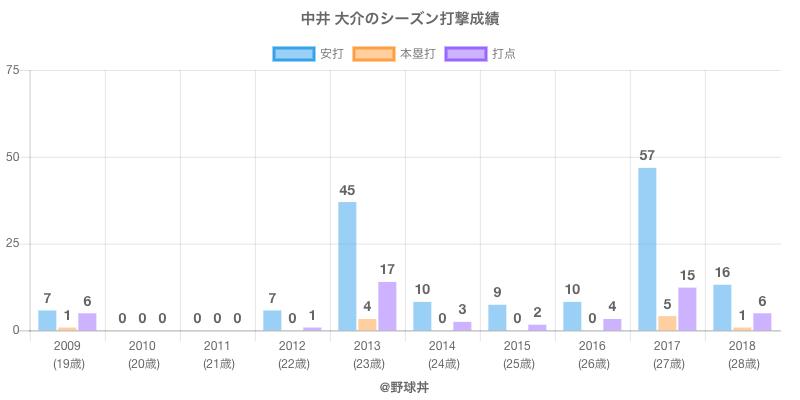 #中井 大介のシーズン打撃成績
