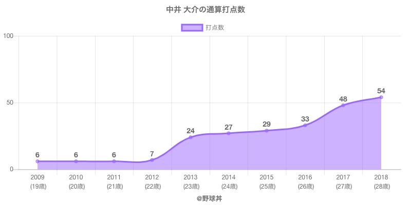 #中井 大介の通算打点数