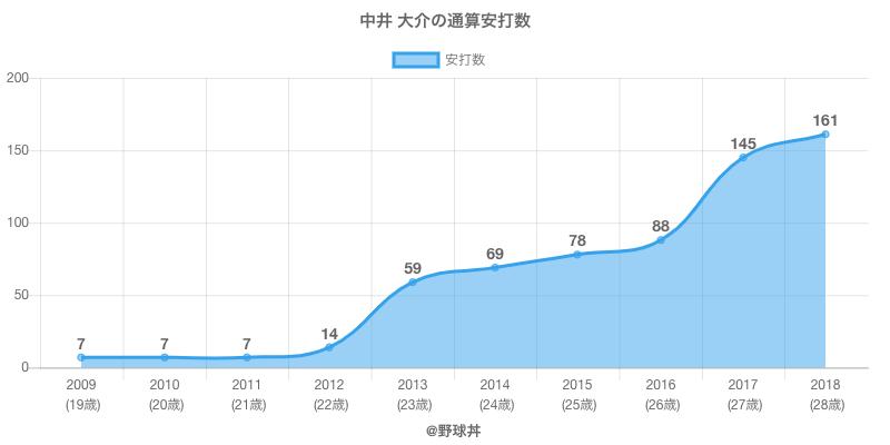 #中井 大介の通算安打数