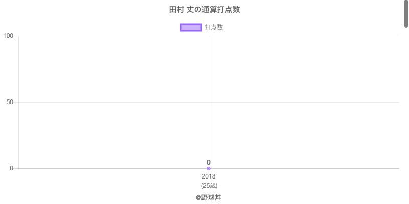 #田村 丈の通算打点数