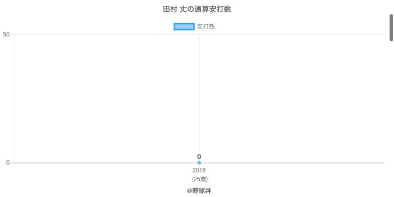 #田村 丈の通算安打数