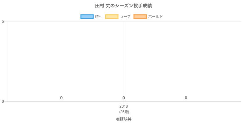 #田村 丈のシーズン投手成績