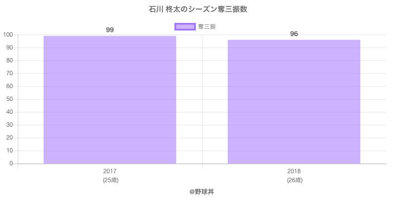 #石川 柊太のシーズン奪三振数