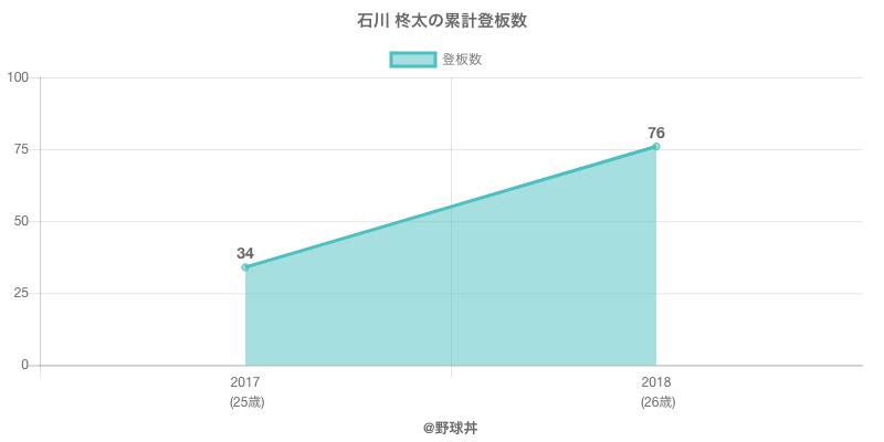 #石川 柊太の累計登板数