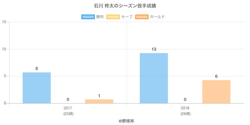 #石川 柊太のシーズン投手成績