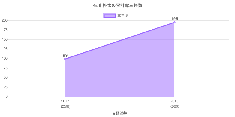 #石川 柊太の累計奪三振数
