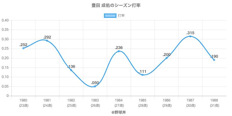 豊田 成佑のシーズン打率