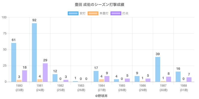 #豊田 成佑のシーズン打撃成績