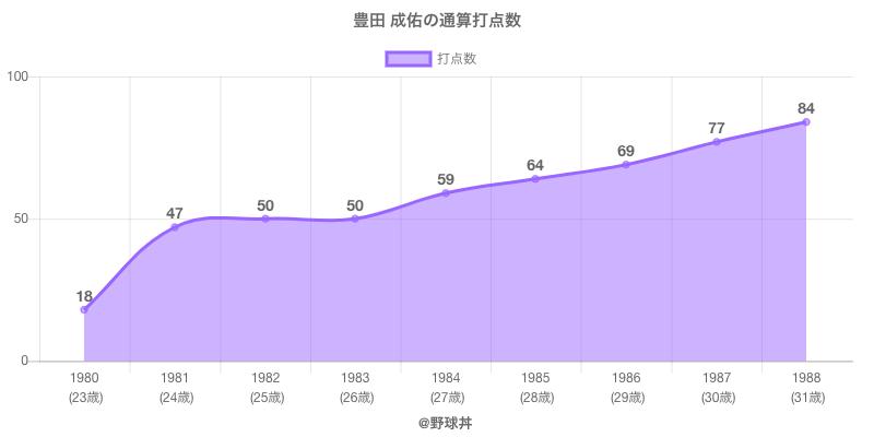 #豊田 成佑の通算打点数