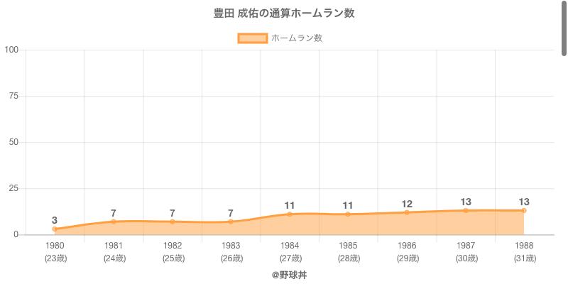 #豊田 成佑の通算ホームラン数