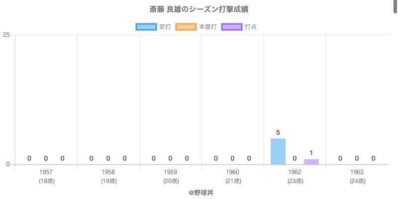 #斎藤 良雄のシーズン打撃成績