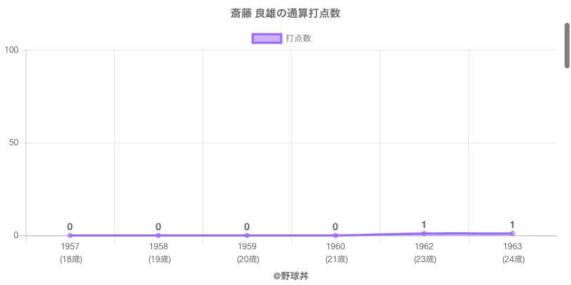 #斎藤 良雄の通算打点数
