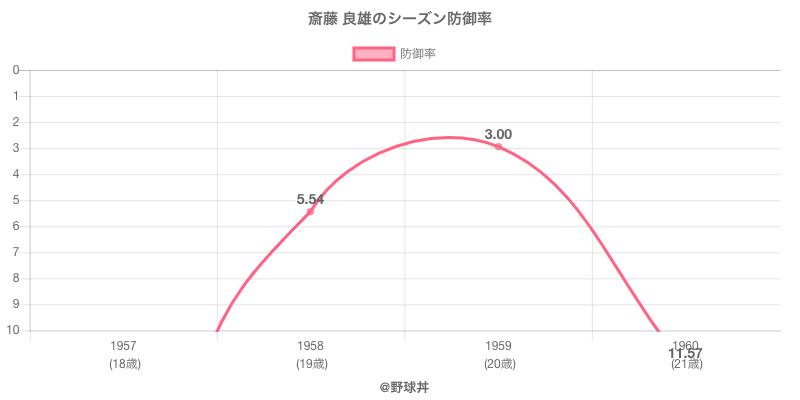 斎藤 良雄のシーズン防御率