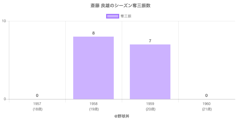 #斎藤 良雄のシーズン奪三振数