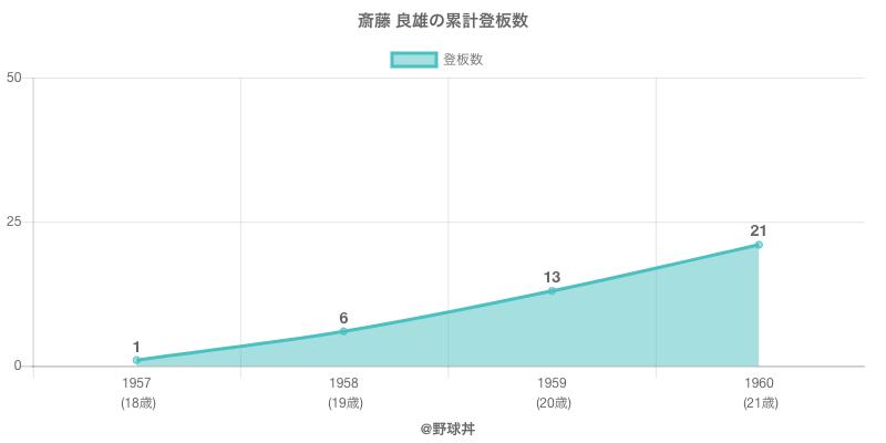 #斎藤 良雄の累計登板数