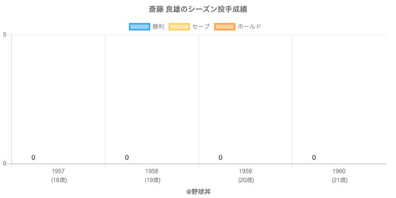 #斎藤 良雄のシーズン投手成績