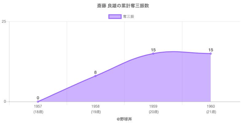 #斎藤 良雄の累計奪三振数